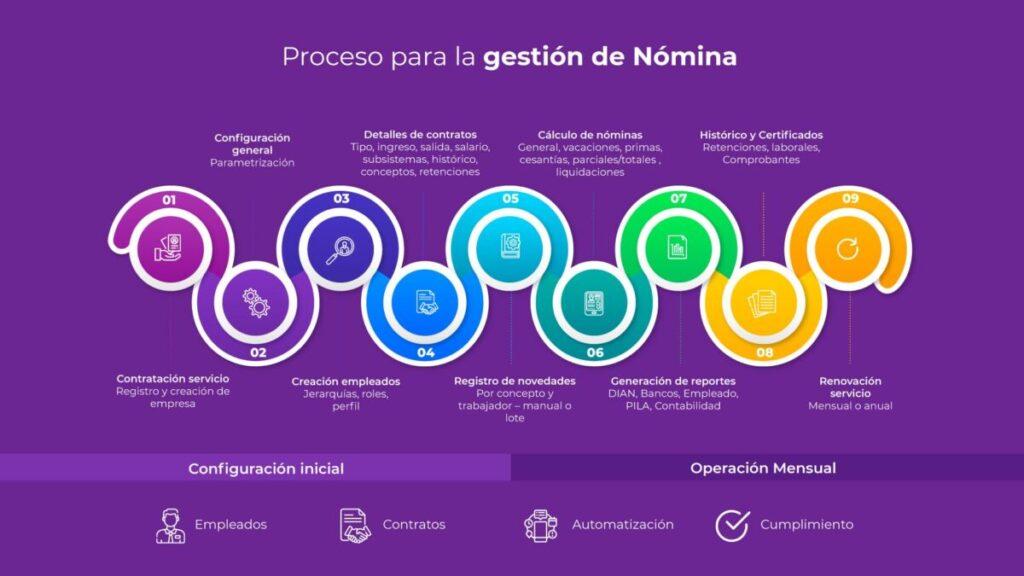 proceso-gestion-nomina